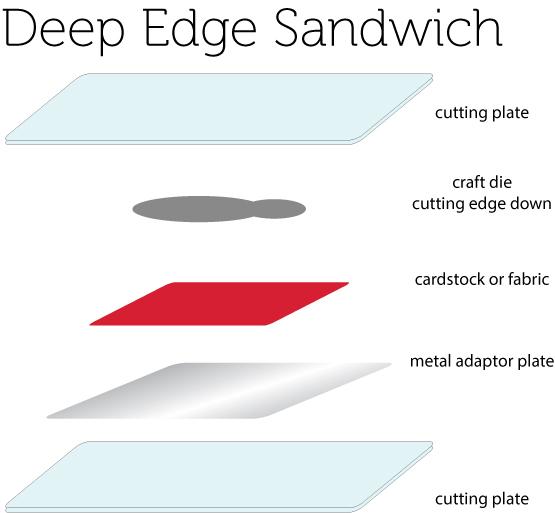 Deep-edge-sandwich3