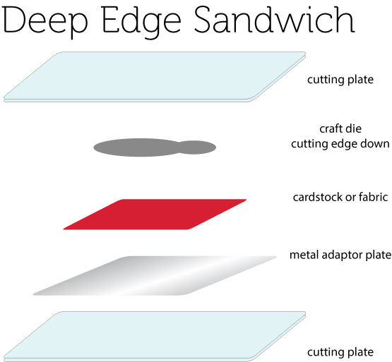 Deep-edge-sandwich3